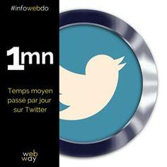 Prenez 1 minute pour lire ce post. C'est le temps moyen passé par jour sur Twitter...#time #twitter per #day #irl #lifestyle #life #socialmedia #social #media #reseauxsociaux #infowebdo #wewillwebyou Minute, Lus, Chart, Lifestyle, Twitter, Instagram, Social Media