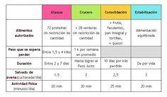 Fases dieta Dukan RESUMEN
