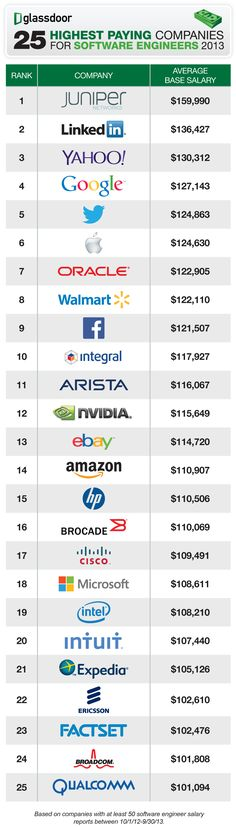 25 Highest Paying Companies for Software Engineers (2013) surprising Walmart is in the top 10 edging out Amazon, Ebay, and Microsoft.