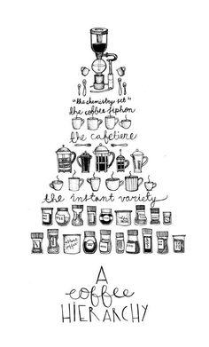 A coffee hierarchy via @brendabill123. #coffee #cupofjoe