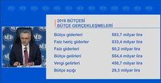Bakan Ağbal: 2016 Bütçe açığı 29.3 milyar lira
