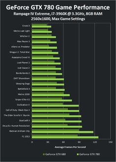nVidia Geforce Gtx 780 Benchmark