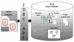 The JDBC CallableStatement Object