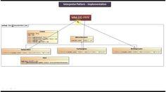 Interpreter Design pattern - Implementation [Date]