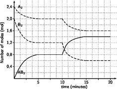 ACC Chemistry Acid/Base Project Resources