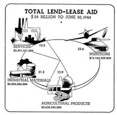 What is the lend lease program?