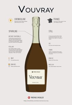 All About Vouvray Wine. This region makes incredible Chenin Blanc white wine. Find out which style fits your style :) Chenin Blanc, Vouvray Wine, Wine Facts, Fruity Wine, Wine Varietals, Wine Folly, Chateauneuf Du Pape, Wine Education, Wine Guide