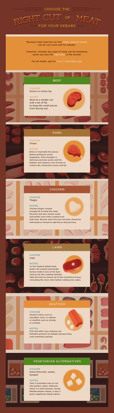 Grilling Perfect Kebabs - Choose the right cut of meat