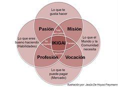 """Todas las personas deben encontrar su """"ikigai"""" para ser felices en la vida. ¿Ya tienes el tuyo?"""