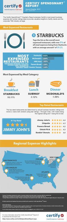 Starbucks is the most popular restaurant with business travellers.