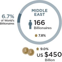 (Video) The only comprehensive study of the global billionaire population, the 2015-16 Billionaire Census provides unprecedented insight into the assets, lifestyle, motivations and social networks of the world's wealthiest individuals. This year's report details the life cycle of the average billionaire, from education and accumulation of wealth to philanthropy and transfer of wealth. http://www.billionairecensus.com/home.php