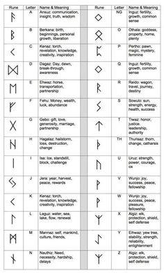 Ancient Runes Ring Custom Rune Viking Elder Futhark- pure silver symbols and meanings Account Suspended Norse Tattoo, Viking Tattoos, Viking Rune Tattoo, Greek Symbol Tattoo, Ancient Tattoo, Inca Tattoo, Tattoo Symbol Meaning, Warrior Symbol Tattoo, Yggdrasil Tattoo