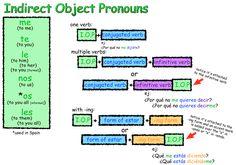indirect object pronouns chart