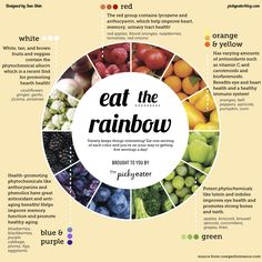 "Have you ever wondered why it's important to get a variety of colorful fruits and veggies in your diet? This handy graphic will tell you everything you need to know! So for the next meal you're putting together, just remember to ""Eat The Rainbow""!"
