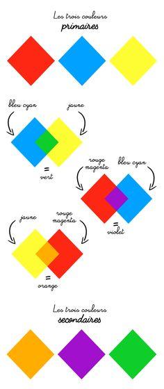 L'apprentissage des couleurs primaires et secondaires – Poulette Magique