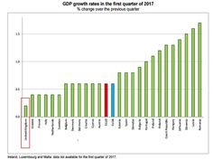 Tory Britain - The UK had the lowest GDP growth rate in the European Union in the first quarter of 2017, according to the European statistics agency Eurostat. Britain's 0.2 per cent expansion in the three months to March, down sharply from the 0.7 per cent growth in the final quarter of 2016, put it at the bottom of the EU league table.