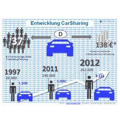 CarSharing - Entwicklung in #Deutschland #Infografik #CarSharing