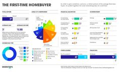 First-time home buyers:  are more willing to compromise on the house, but not on the neighborhood. cut out on luxury items (42 percent) and entertainment (35 percent) to save for a home. The average age is 31.