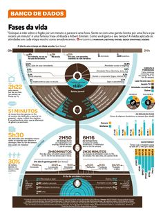 Banco de Dados - Tempo | Visual.ly