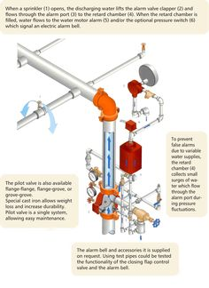 Firefighter Tools, Cad Blocks Free, Fire Protection System, Fire Sprinkler System, Refrigeration And Air Conditioning, Fire Alarm System, Marine Engineering, Control Valves, Firefighting