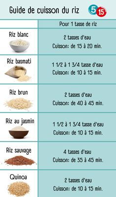 Guide to cooking rice Asian Recipes, Healthy Recipes, Good Food, Yummy Food, Chicken Meal Prep, How To Cook Rice, Vegan Kitchen, Meal Prep For The Week, 20 Min