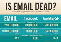 Don't overlook the importance of an email list being your primary means of communication with the public