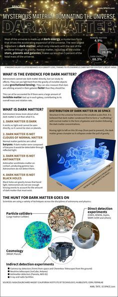Dark Matter Mystery Explained: A Readers Guide (Infographic)