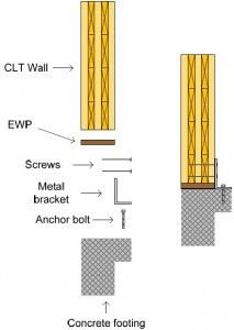Cross laminated timber detail google search food for Foundation brackets