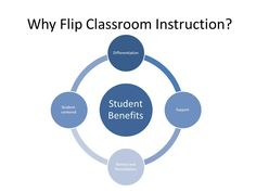 Flip classroom instruction teaching strategies #edtech #classroom20 #flipclass #edchat #educhat