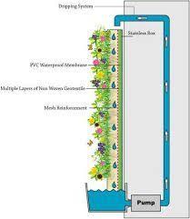 Image result for vertical garden system