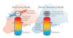 Heat Pump Water Heaters Water Heaters, Heating And Air Conditioning, Heat Pump, Heating Element, Plumbing, Pumps, Heat Pump System, Pumps Heels, Pump Shoes