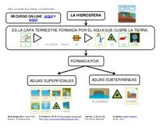 Tema La HIDROSFERA Diagram, David, Ideas Para, Tea, Socialism, Water Cycle, Earth Science, Fourth Grade, Math Word Problems