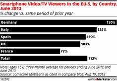 EU-5 Smartphone Users Watch More Video on Their Handsets