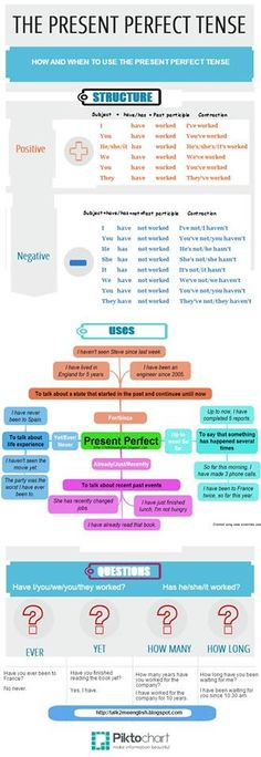 present perfect tense. Infography.