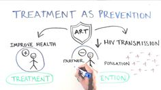 """While Poverello does not endorse any particular treatment plan, we do encourage an open and honest  conversation. Suppressing the virus to """"undetectable"""" levels has long played a key role in maintaining the health of people with HIV.  Recent research has also shown it can dramatically cut HIV transmission risk, with implications for individuals, couples, and populations."""