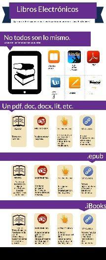 Formats per a llibres electronics.