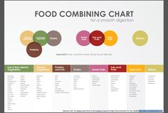 food combining chart for healthy digestion | Veggiestyle with Daphne: Feeling Like A Blowfish?