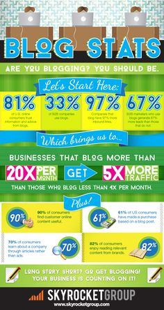 Why Blogging is Good for Business for 2014 and beyond?