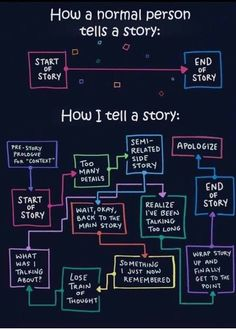 Explaining ADHD to others can be difficult. Here's how one artist with ADHD uses comics to illustrate her story and the ADHD experience. Lol So True, Funny But True, Daily Words Of Wisdom, Normal Person, Enfp, Introvert, Telling Stories, Describe Me, I Can Relate