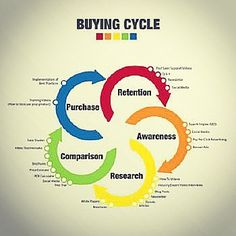 Is your conent c i vering the whole b2b buying cycle Source: brickmarketing.com #content #marketing #strategy #engagement #b2b #buying #cycle #targeting #consumers #effectiveness #lead #benefits #problemsolving #planning #organizing #research #knowledge #reasoning #evaluation #explanation #strategy #observation #information #behavior #strategy #experience