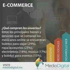 ¿Qué es lo que más compran los usuarios por internet? Aquí te lo decimos. Si eres vendedor de estos productos, una tienda en línea es una buena opción de aumentar tus ventas. ;) #MedioDigital #Ecommerce #Línea #Internet #Ventas