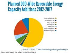 Infographic of the DOD's planned renewable energy additions.