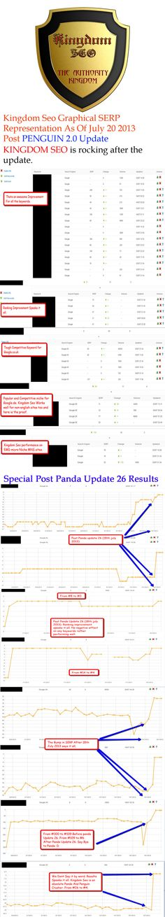 Post Panda 26 Kingdom SEO Performance #KingdomSEO #SEO #PWM #Panda #Pandaupdate #PandaUpdate26