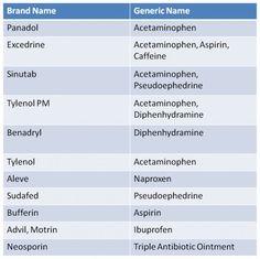 10 Best Generic vs. name brand images | Generic, Brand, Names