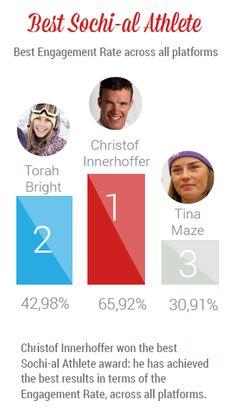 Alle Olimpiadi invernali di Sochi ci è mancato l'oro? Ci pensa Christof Innerhofer a vincerlo... sui social media!
