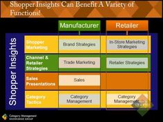 How to Increase The Value Of Your Shopper Insights