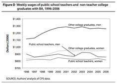 Weekly Wages of Public School Teachers and Non-Teacher College Graduates by Gender, 1996-2006  Public school teachers earn less than what male college graduates of other professions earn.