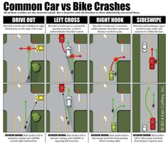 Common Car V Bicycle Crashes. http://t.co/qzdtOgPaTC""