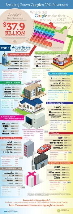 El negocio de Google en 2011, ¿cómo ganó dinero? #infografía #google - Google's business in 2011, how made money? #infographic
