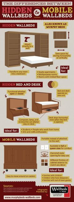 Did you know that a hidden bed and desk allow you to create a multifunctional room in your home? Even when the bed is opened, the desk stays horizontal, which lets you stay organized and host guests at the same time. Learn more in this infographic. Source: http://www.murphybeds-wallbeds.com/669431/2013/03/25/the-differences-between-hidden-wallbeds-and-mobile-wallbeds-infographic.htmlReplaceMeWithURLPlease